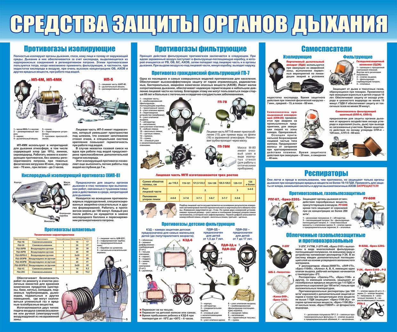 информационный стенд по го и чс купить в интернет магазине АЗбукаДекор.рф